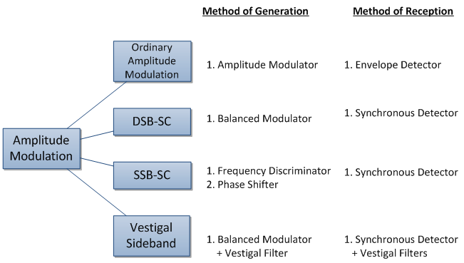 Machine generated alternative text: Method of Generation Method of Reception 1. Amplitude Modulator 1. Envelope Detector 1. Balanced Modulator 1. Synchronous Detector 1. Frequency Discriminator 1. Synchronous Detector 2. Phase Shifter vestigal Sideband 1. Balanced Modulator 1. Synchronous Detector , + Vestigal Filter + Vestigal Filters '— DSB-SC