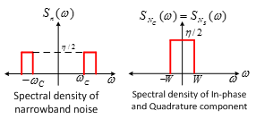 Machine generated alternative text: S(ø) S (co) = S,. (co) dc ci!'i w ¿co Spectral density of In-phase and Quadrature component Spectral density of narrowband noise